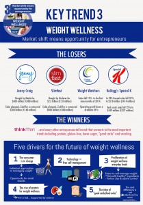 Key Trend 3 Weight Wellness Infographic