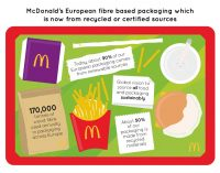 McDonald's Reaches Certified Fibre Milestone For Packaging in Europe