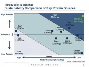 Hinoman Reveals Maximum Protein with Minimum Water Use