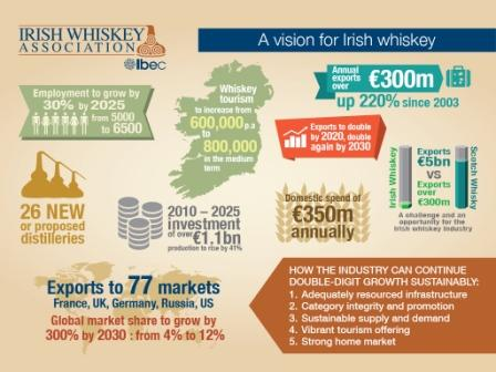 Irish Whiskey Revival Continues With New Donegal Distillery
