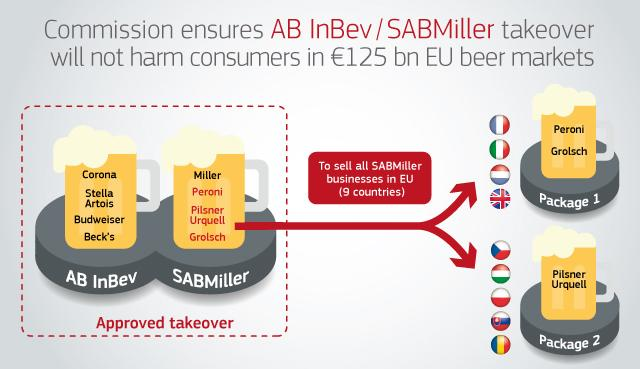 EU Conditional Approval For AB InBev's Acquisition of SABMiller