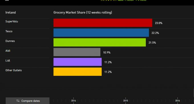 Grocery Spend Rises in Ireland