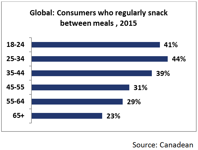 Over 40% of Young Consumers Snack Regularly