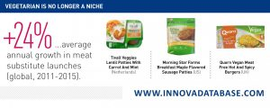 Innova Market Insights+24% CAGR in global meat substitute launches #IFT16