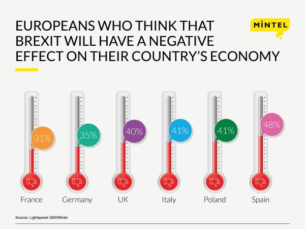 European Consumers More Concerned Over Brexit Economic Impact Than the UK