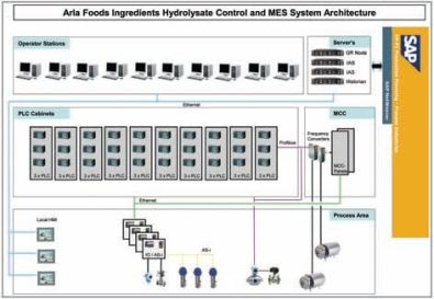 Figure 1: Arla Foods Ingredients Hydrolysates Automation Architecture.