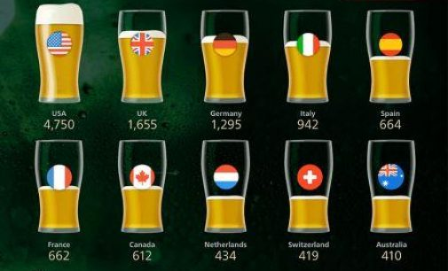 94% of World's 19,000+ Breweries are Craft