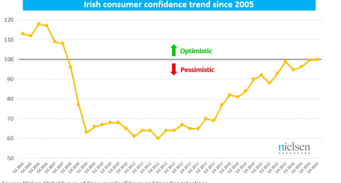 Irish Grocery Spending Rises For Seventh Consecutive Quarter
