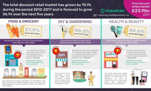 Discount Retailers to Grab a Further £9 Billion of UK Consumer Spending by 2022