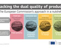 European Commission Guides Member States in Tackling Dual Quality Food Products