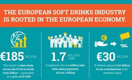 European Soft Drinks Industry Generates Revenue of €185 Billion