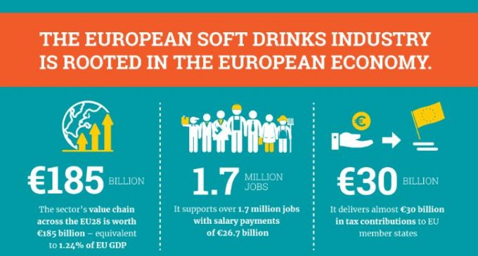 European Soft Drinks Industry Generates Revenue of €185 Billion
