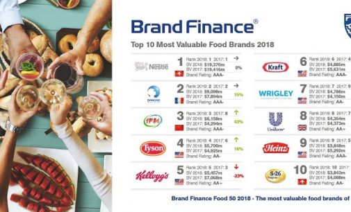 Nestlé and Coca-Cola Reign Supreme in Food and Drink Brand Rankings as China's Yili Surges