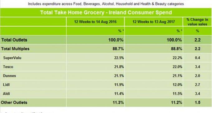 SuperValu Remains Ireland's Top Grocer Despite Tesco Turnaround