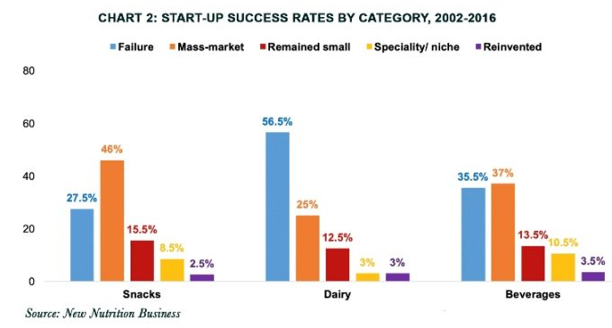 Start-ups Are More Successful Than 'Big Food'