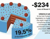 More Than $400 Billion at Stake in the Beverage Industry From Plain Packaging