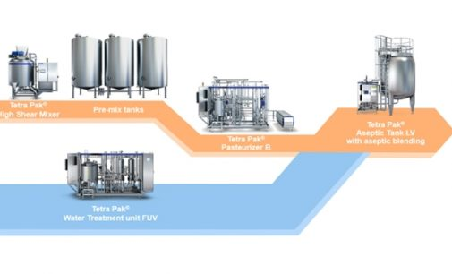 Tetra Pak Introduces First-of-its-kind Low Energy Processing Line For Juice, Nectar and Still Drinks
